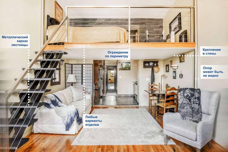 основные нюансы как построить антресольный этаж в квартире
